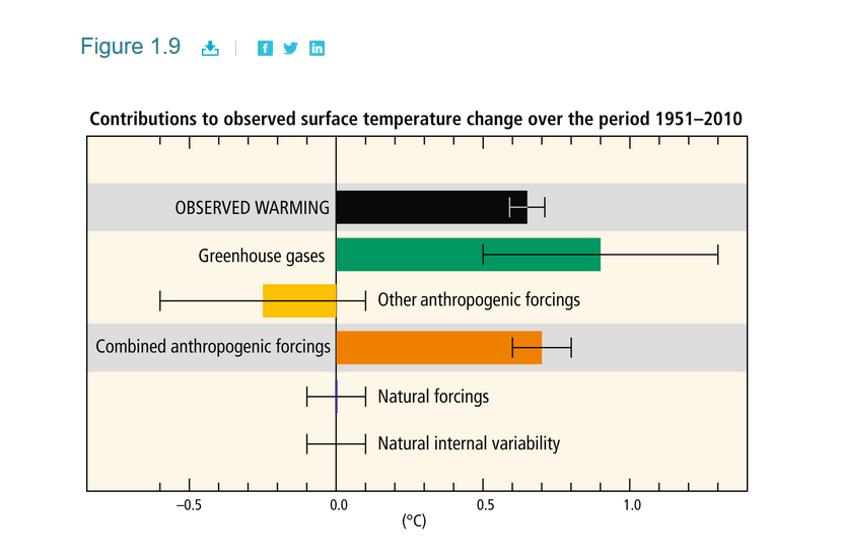 Klimaatverandering door de mens aangedreven