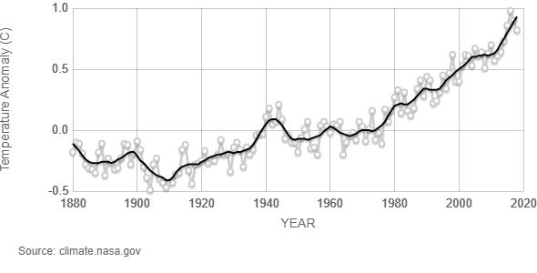 Nasa global temp curve