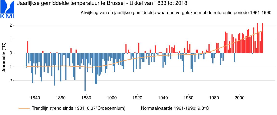 Jaarlijkse gemiddelde temperatuur te Brussel - Ukkel