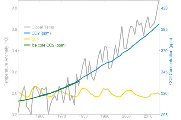 Vergelijking CO2 en energie van de zon op globale temperatuur